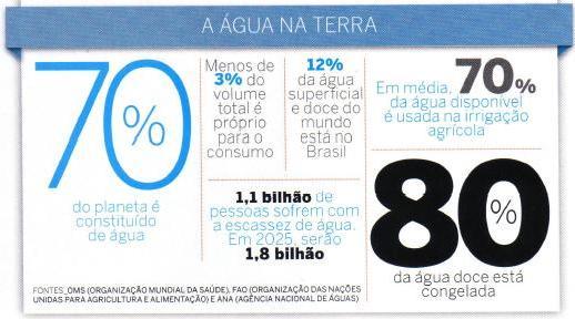 12% da água doce do mundo está no Brasil. Fonte: ANA