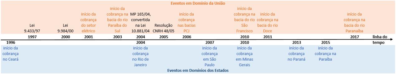 Imagem gráfico linha do tempo